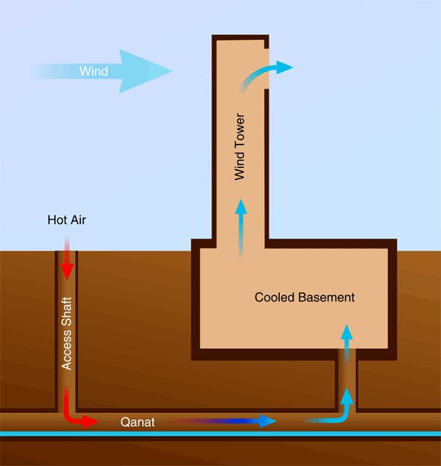 Off Grid Cooling Options Off Grid Living