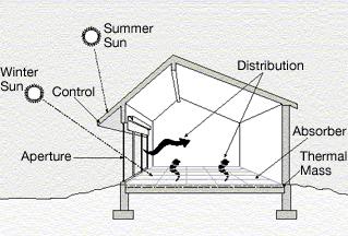 passive heating