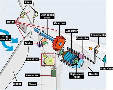 parts of a wind turbine