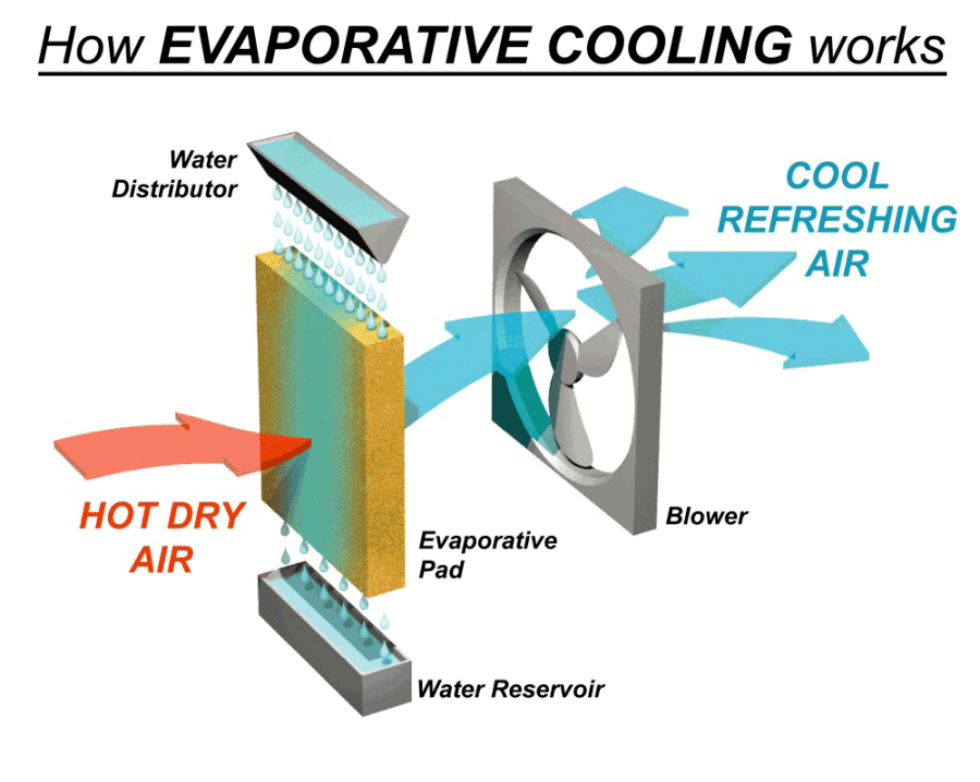 how evaporative cooling works
