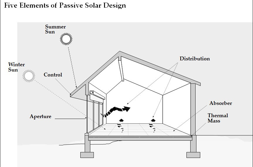 Passive Solar Design Off Grid Living