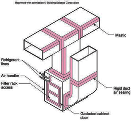 air seal ducts
