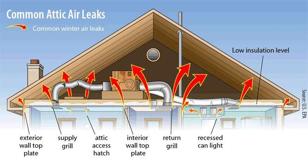 attic energy saving tips