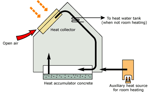 heat collector