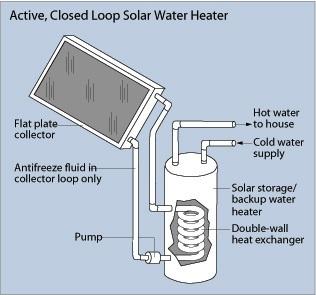 closed loop solar water