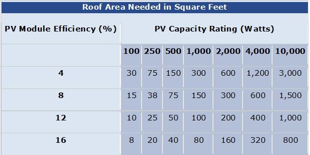 solar roof area