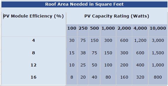 roof area needed