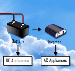 DC energy system