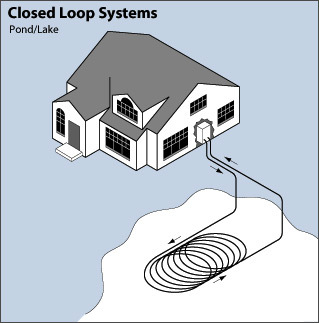 closed loop geothermal