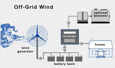 off grid wind