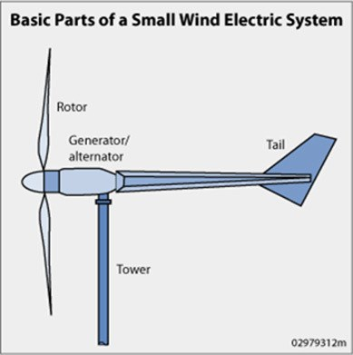 parts of a wind system