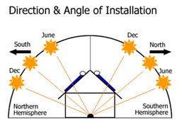 angle of sun