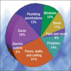 air leakage graphic